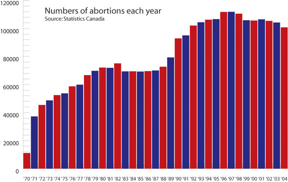 08abortion-stats-graph